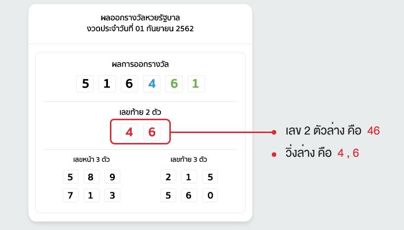 แทงหวยล่างรัฐบาลไทย
